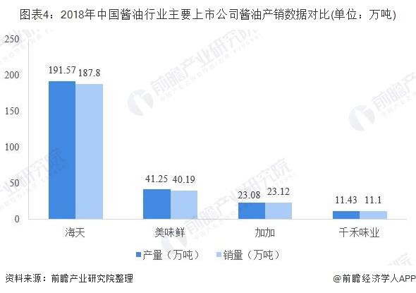 图表4:2018年中国酱油行业主要上市公司酱油产销数据对比(单位:万吨)