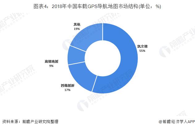 圖表4:2018年中國車載GPS導航地圖市場結構(單位:%)