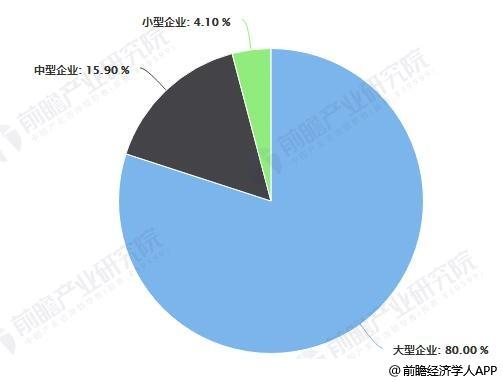 2018年中国工业大数据企业结构占比统计情况