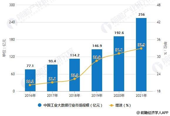 2016-2021年中国工业大数据行业市场规模统计及增长情况预测