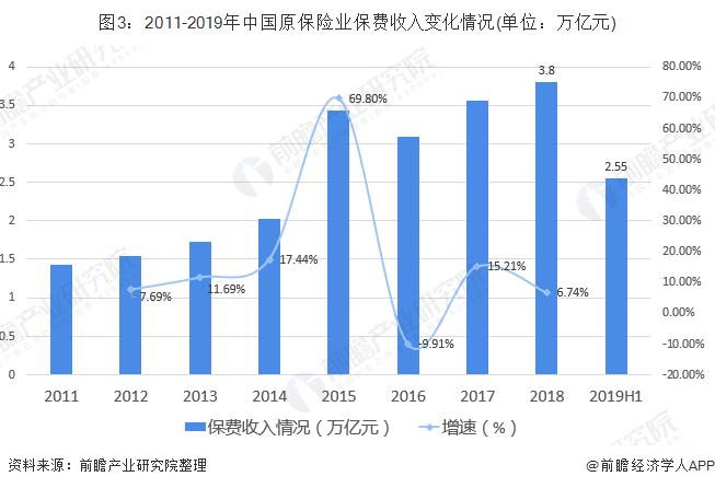 图3:2011-2019年中国原保险业保费收入变化情况(单位:万亿元)