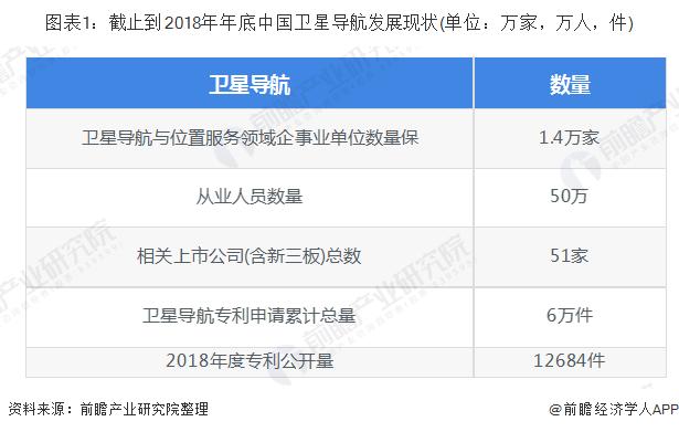 图表1:截止到2018年年底中国卫星导航发展现状(单位:万家,万人,件)