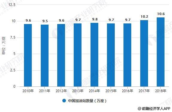 2010-2018年中国加油站数量统计情况