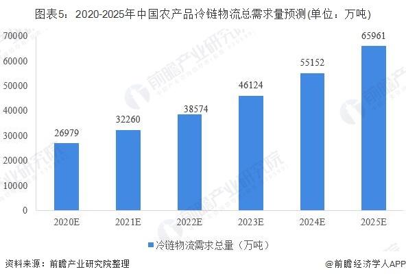 图表5:2020-2025年中国农产品冷链物流总需求量预测(单位:万吨)