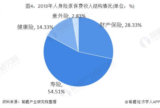 图4:2018年人身险原保费收入结构情况(单位:%)