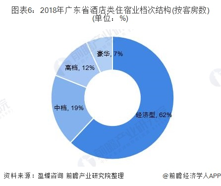 图表6:2018年广东省酒店类住宿业档次结构(按客房数)(单位:%)