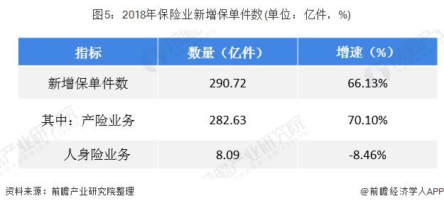 图5:2018年保险业新增保单件数(单位:亿件,%)