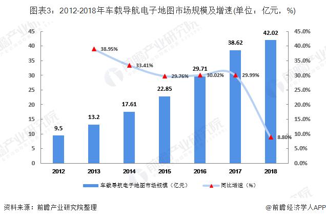 圖表3:2012-2018年車載導航電子地圖市場規模及增速(單位:億元,%)