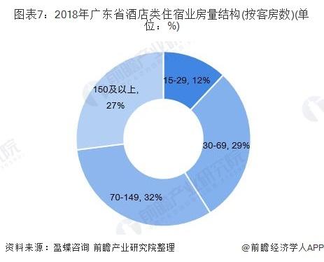 图表7:2018年广东省酒店类住宿业房量结构(按客房数)(单位:%)