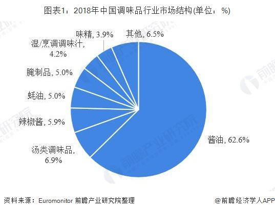图表1:2018年中国调味品行业市场结构(单位:%)