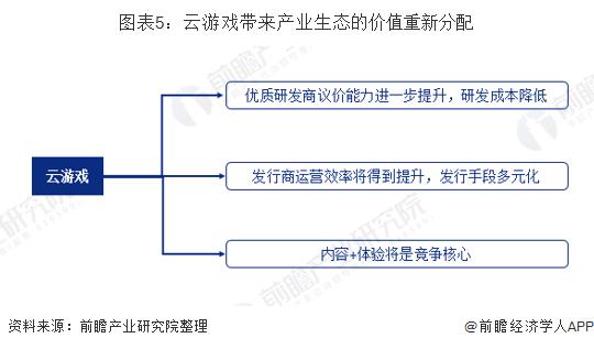图表5:云游戏带来产业生态的价值重新分配
