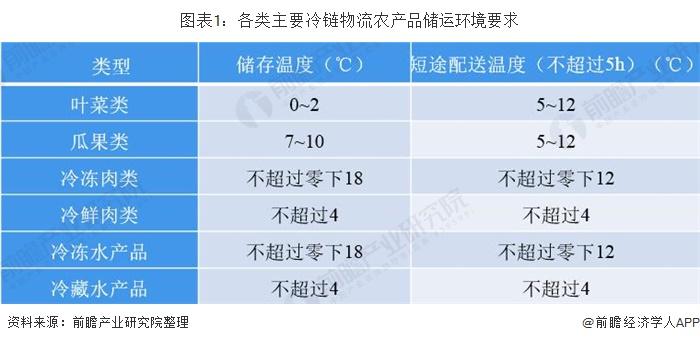 图表1:各类主要冷链物流农产品储运环境要求