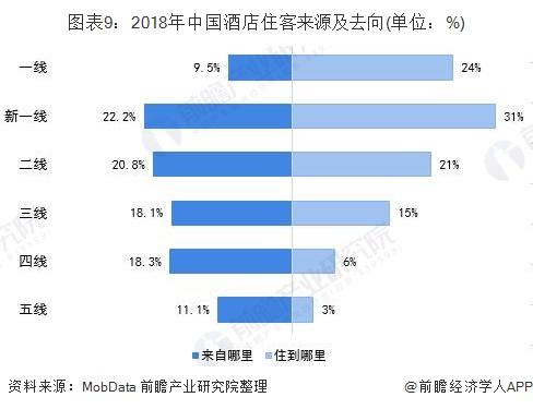 图表9:2018年中国酒店住客来源及去向(单位:%)