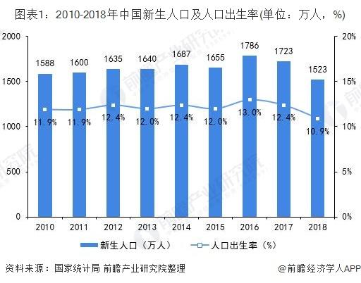 图表1:2010-2018年中国新生人口及人口出生率(单位:万人,%)