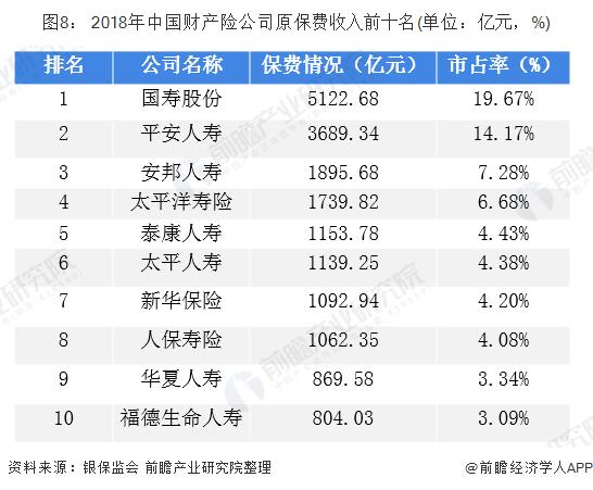 图8: 2018年中国财产险公司原保费收入前十名(单位:亿元,%)