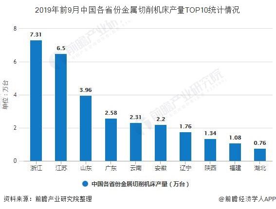 2019年前9月中国各省份金属切削机床产量TOP10统计情况