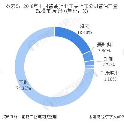 图表5:2018年中国酱油行业主要上市公司酱油产量规模市场份额(单位:%)