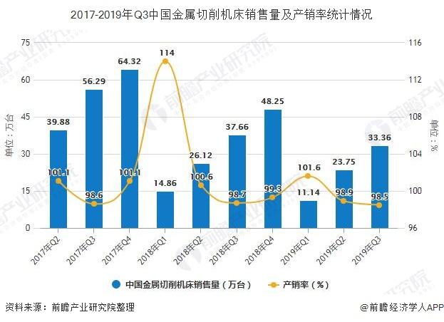 2017-2019年Q3中国金属切削机床销售量及产销率统计情况