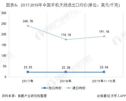 图表6:2017-2019年中国手机天线进出口均价(单位:美元/千克)