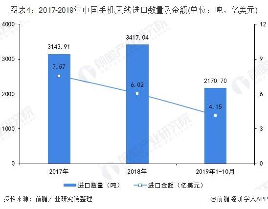 图表4:2017-2019年中国手机天线进口数量及金额(单位:吨,亿美元)