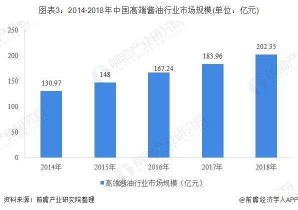 图表3:2014-2018年中国高端酱油行业市场规模(单位:亿元)