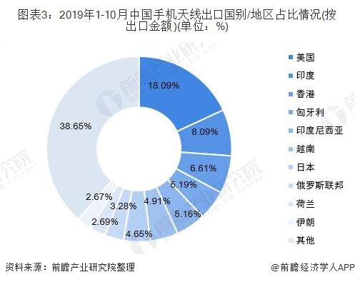 图表3:2019年1-10月中国手机天线出口国别/地区占比情况(按出口金额)(单位:%)