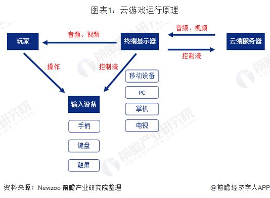 图表1:云游戏运行原理