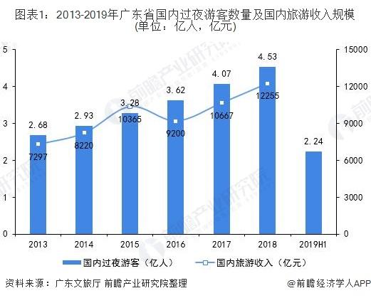 图表1:2013-2019年广东省国内过夜游客数量及国内旅游收入规模(单位:亿人,亿元)