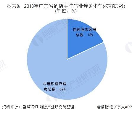 图表8:2018年广东省酒店类住宿业连锁化率(按客房数)(单位:%)