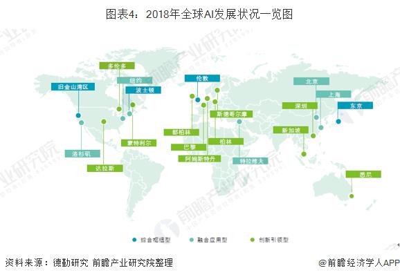 2019年全球人工智能芯片行业发展与竞争格局分析(图4)