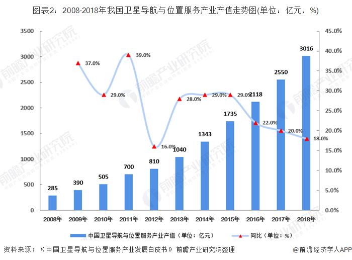 图表2:2008-2018年我国卫星导航与位置服务产业产值走势图(单位:亿元,%)