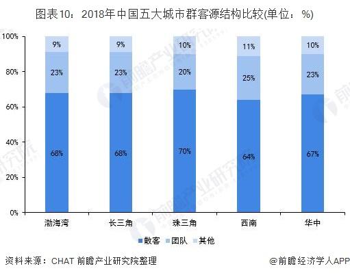 图表10:2018年中国五大城市群客源结构比较(单位:%)