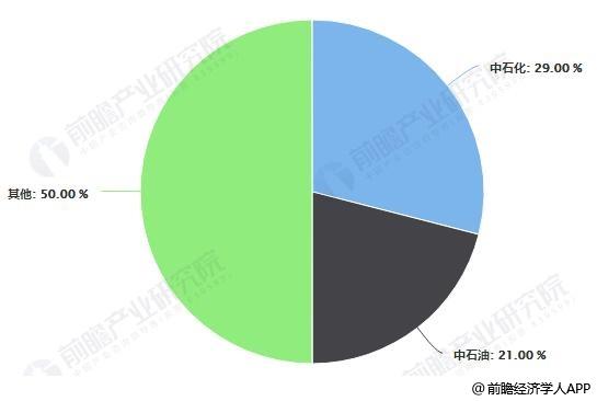 2018年中国加油站数量占比统计情况