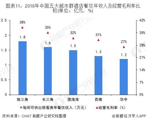 图表11:2018年中国五大城市群酒店餐饮年收入及经营毛利率比较(单位:亿元,%)