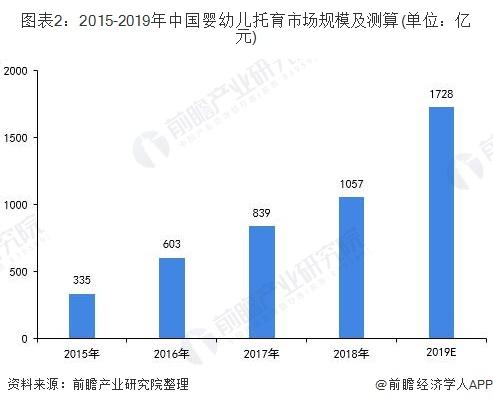 图表2:2015-2019年中国婴幼儿托育市场规模及测算(单位:亿元)