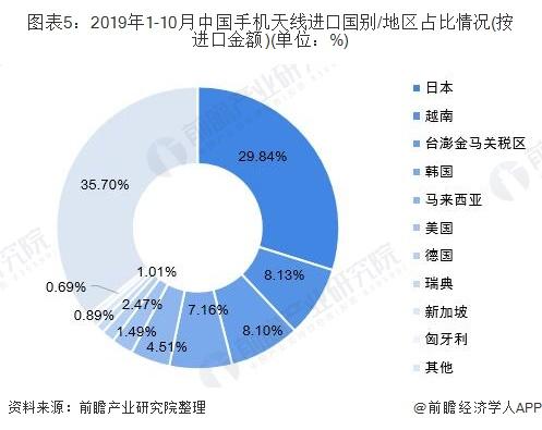 图表5:2019年1-10月中国手机天线进口国别/地区占比情况(按进口金额)(单位:%)