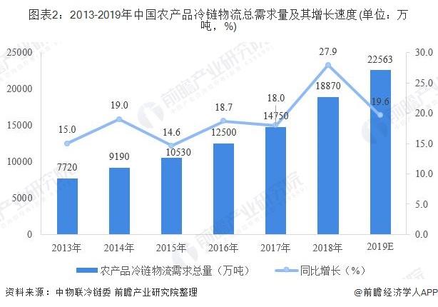图表2:2013-2019年中国农产品冷链物流总需求量及其增长速度(单位:万吨,%)