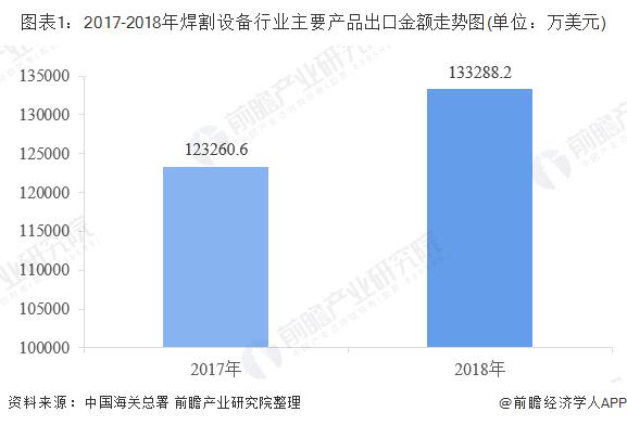 图表1:2017-2018年焊割设备行业主要产品出口金额走势图(单位:万美元)