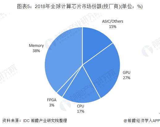 2019年全球人工智能芯片行业发展与竞争格局分析(图5)