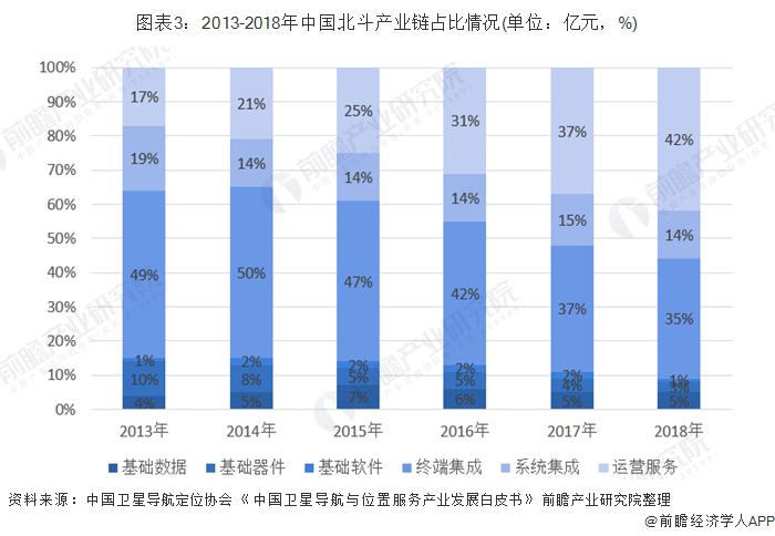 图表3:2013-2018年中国北斗产业链占比情况(单位:亿元,%)