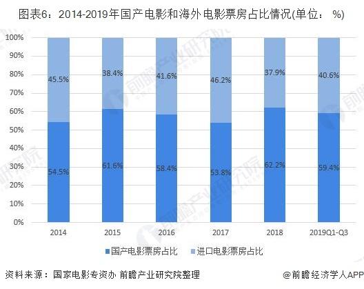 图表6:2014-2019年国产电影和海外电影票房占比情况(单位: %)