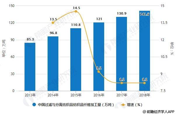 2013-2018年中国过滤与分离纺织品纺织品纤维加工量统计及增长情况