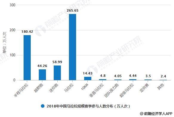 2017-2018年中国马拉松规模赛事参与人数分布情况