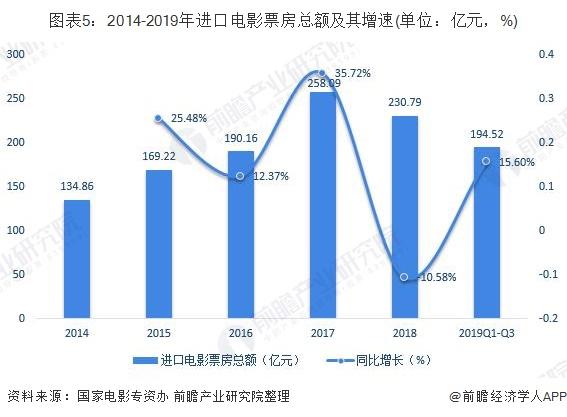 图表5:2014-2019年进口电影票房总额及其增速(单位:亿元,%)
