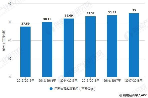 2012/2013-2017/2018年巴西大豆收获面积统计情况