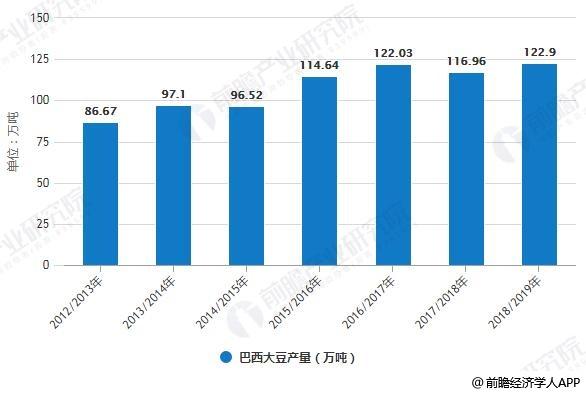 2012/2013-2018/2019年巴西大豆产量统计情况