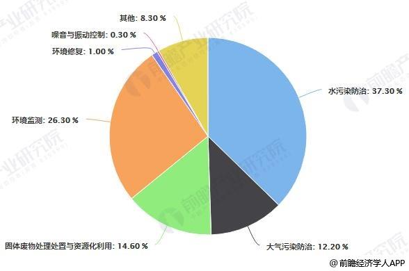 2017年中国环保企业细分领域分布情况