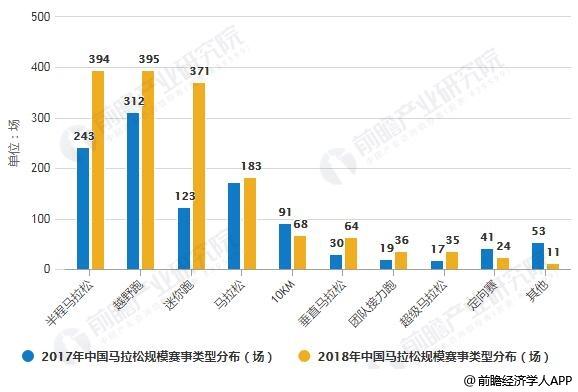 2017-2018年中国马拉松规模赛事类型分布情况