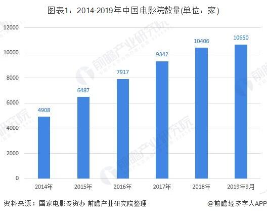 图表1:2014-2019年中国电影院数量(单位:家)