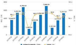 2019年Q3中国氧化铝行业市场分析:产量接近5560万吨 销售量超5300万吨